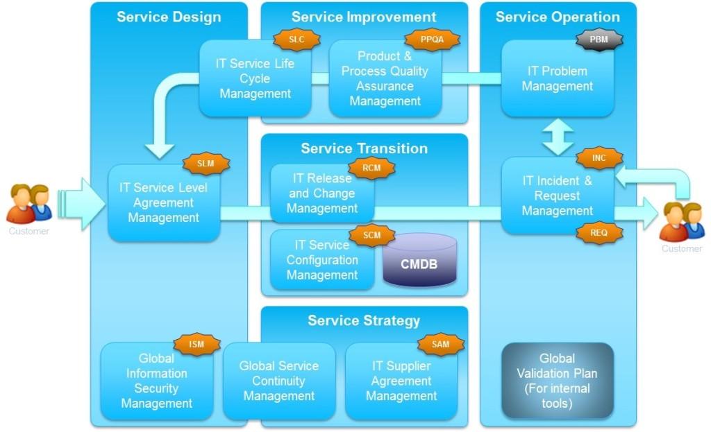 ITSM-process-maps